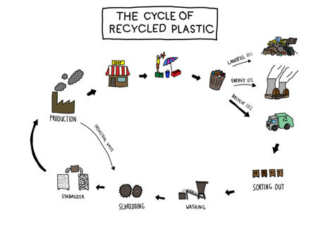 BA 14O - THE CYCLE OF RECYLCLED PLASTIC